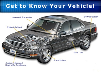 Know-your-car